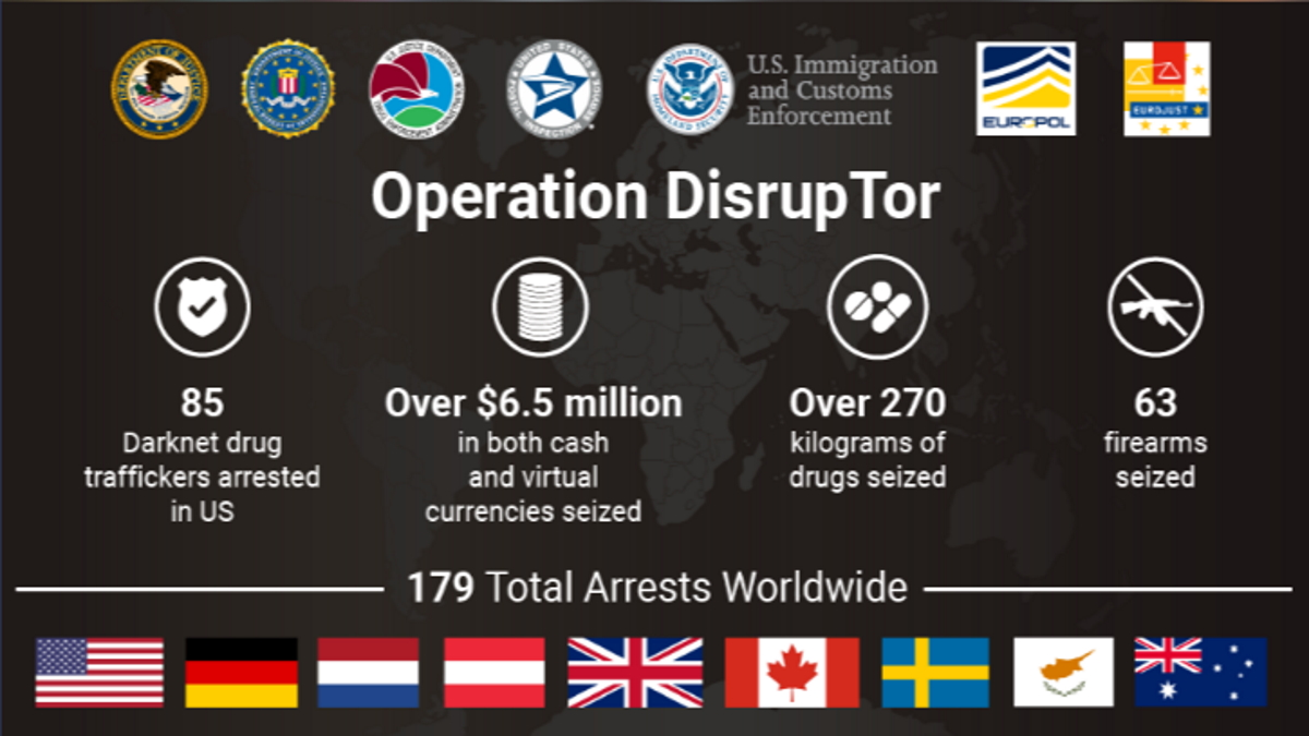 International law enforcement operation targeting opioid traffickers on the Darknet results in over 170 arrests worldwide and the seizure of weapons, drugs and over $6.5 million